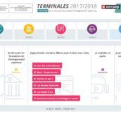 Infos orientation terminales : nouveau calendrier